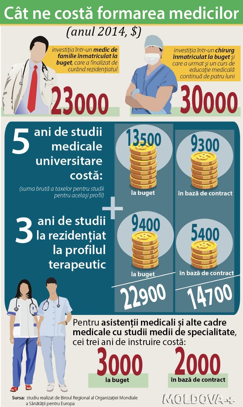 Infograficul prezintă cheltuielile pe care le suportă statul pentru formarea medicilor de familie, dar și a celor de specialitate (grafician: Angela Ivanesi)